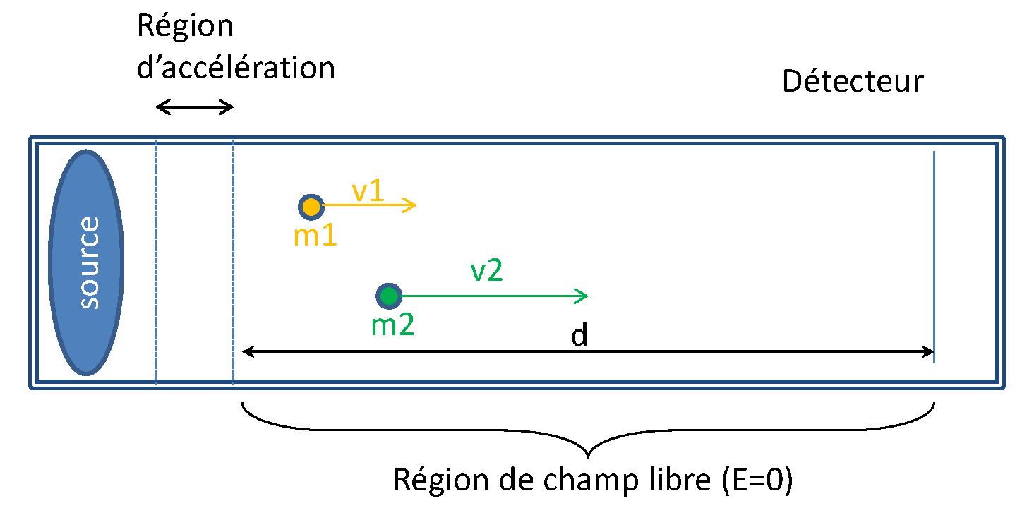 champ électrique uniforme
